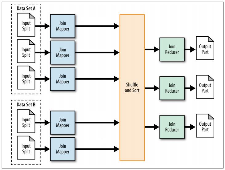 reduce端join的mapreduce过程