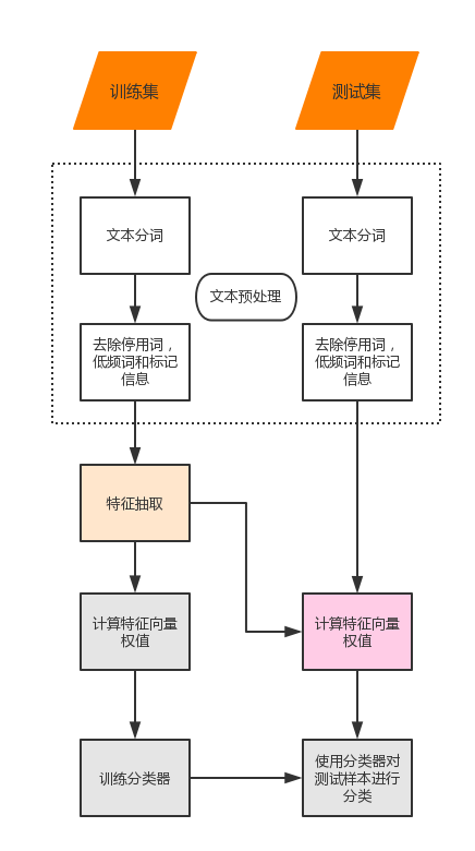 跨职能流程图(垂直) (4)