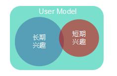 个性化推荐系统商业化的五大要素(final)-达总2606