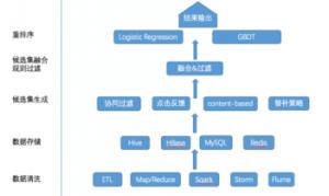 达观数据推荐系统算法实践-重排序534