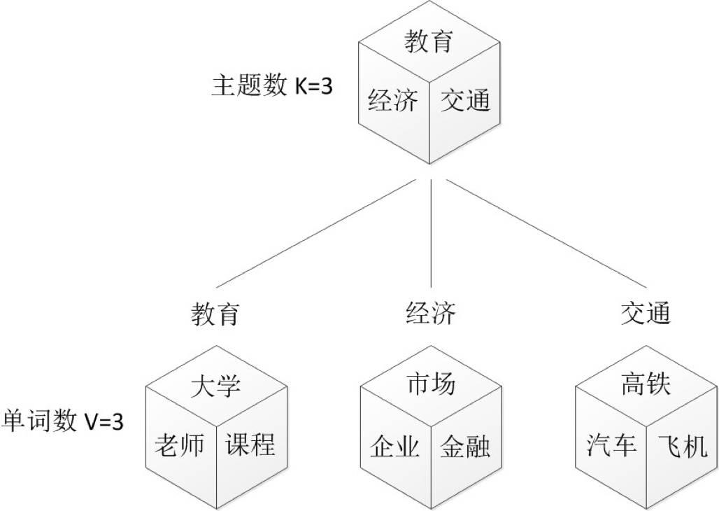 技术干货   一文详解LDA主题模型