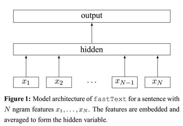 技术干货丨fastText原理及实践