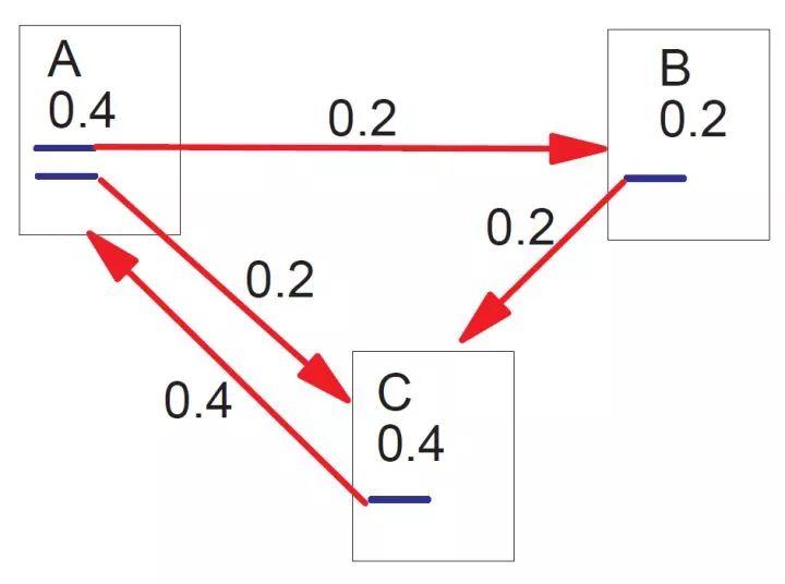 技术干货 | 如何做好文本关键词提取?从三种算法说起