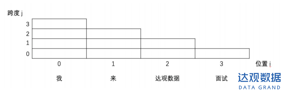 0 (3)
